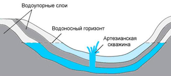 определение глубины залегания водоносного слоя