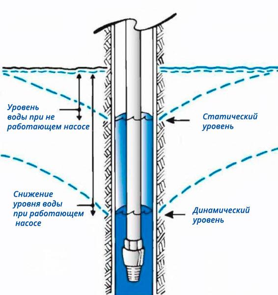 статический и динамический уровень воды